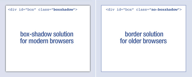 A comparison of two CSS techniques for newer and older browsers